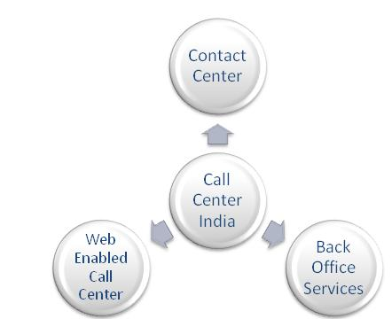Web Enabled Call center in India